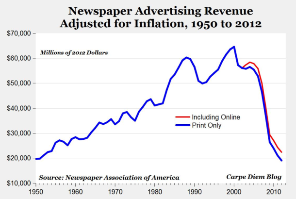 Off a precipice: Newspaper ad revenue back to 1950s levels